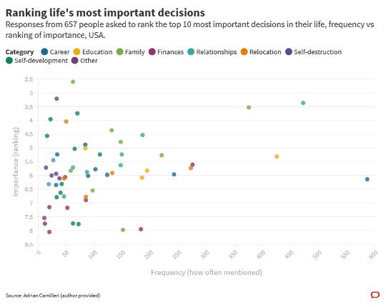 Sijoittaa elämän tärkeimmät päätökset