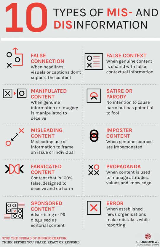 Er zijn verschillende subcategorieën van desinformatie en desinformatie.