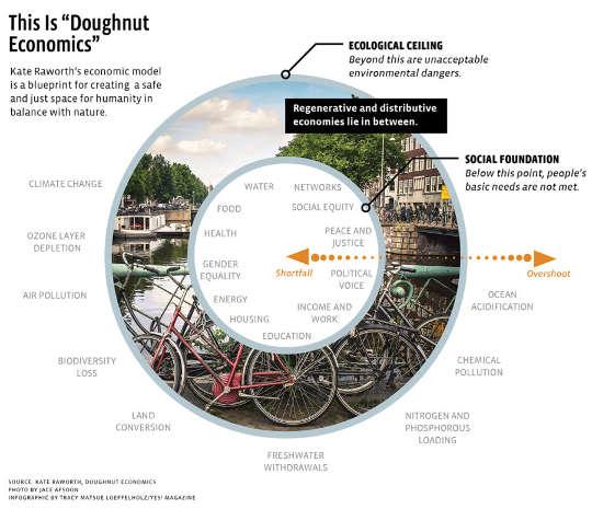 """甜甜圈的视觉概念:两个同心圆环,外部象征着世界的生态最高限度(超出极限则意味着环境破坏和气候变化),内部象征着社会基础(内部则象征着无家可归,饥饿和贫困)。 两个圆环之间的空间-甜甜圈的""""物质""""-是""""人类安全和公正的地方""""。"""