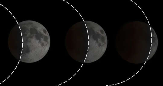 Phases of a lunar eclipse. Note how the curvature of the shadow always fits the Earth's round shadow.