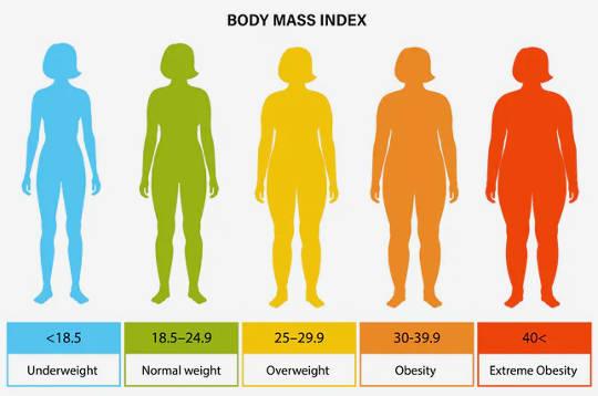肥胖可以解释年轻人中的严重Covid