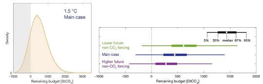 最新研究表明,如果沒有更環保的計劃,將無法實現1.5c的氣候目標