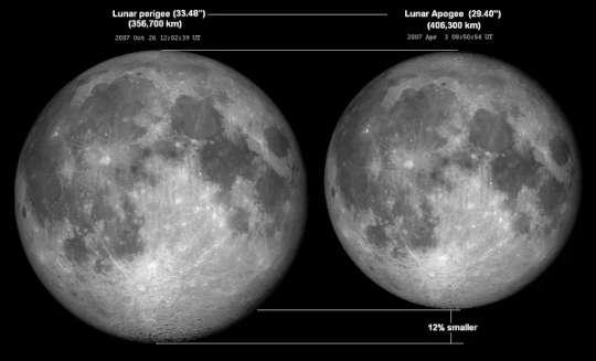 Суперлуна! Лунное затмение с красной кровью! Все происходит одновременно, но что это значит?