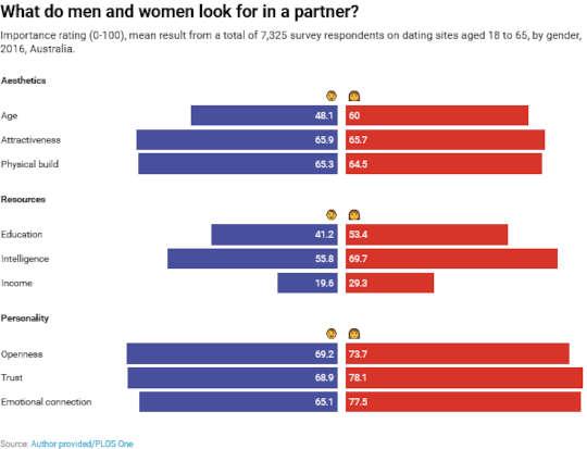 Cách đàn ông và phụ nữ chọn bạn đời giống nhau đến kinh ngạc