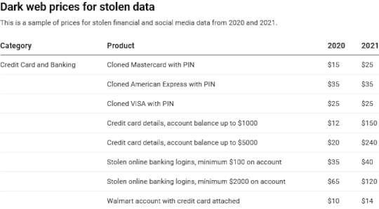 これがあなたの個人情報がサイバー犯罪者にとってどれだけの価値があるかです