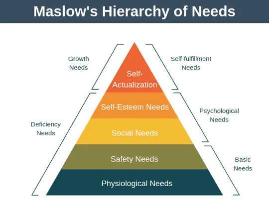 Hierarki piramida kebutuhan