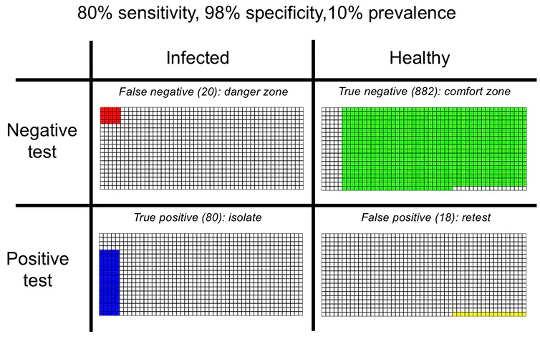إليك ما يحدث عندما نختبر الكثير من الأشخاص بحثًا عن فيروس كورونا مع انخفاض الحالات