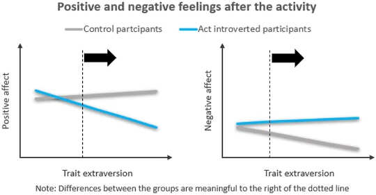 Om vooruit te komen als een introverte, gedraag u als een extravert. Het is niet zo moeilijk als u denkt