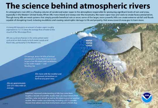 वायुमंडलीय नदी के तूफान महंगा बाढ़ - और जलवायु परिवर्तन उन्हें मजबूत बना रहा है