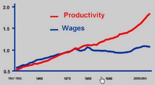 Produktiviteit vs Loonkaart