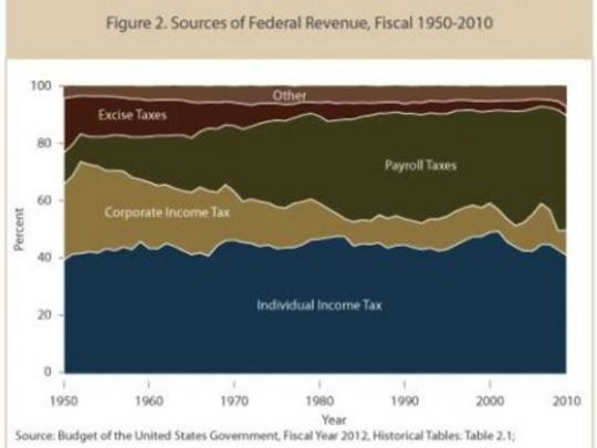 The Three Biggest Lies about Why Corporate Taxes Should Be Lowered