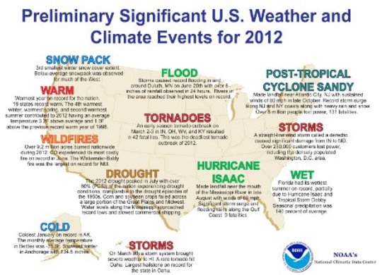2012 Significant C limate Events