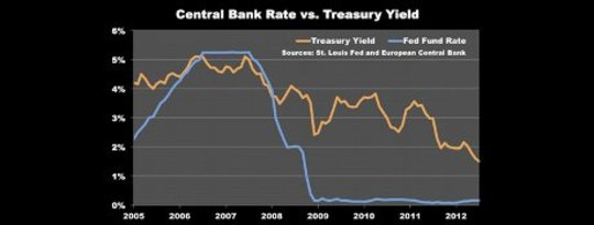 Central Bank Interest Rate vs Treasury Yield