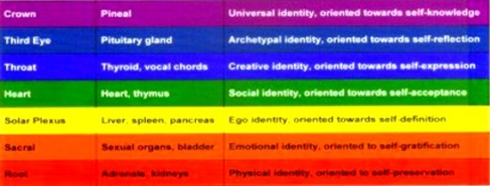 Chakra Psychology: Which of Your Chakras Are Dominant?