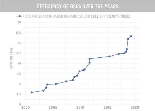2000 년부터 2020 년까지 OSC의 효율성 그래프